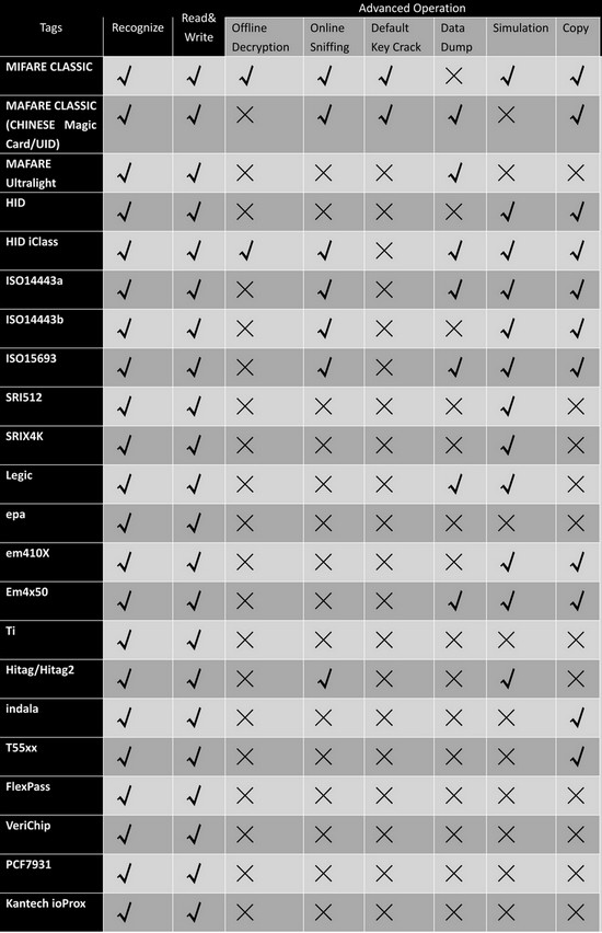 Index Of Elechouse Images Product Proxmark3